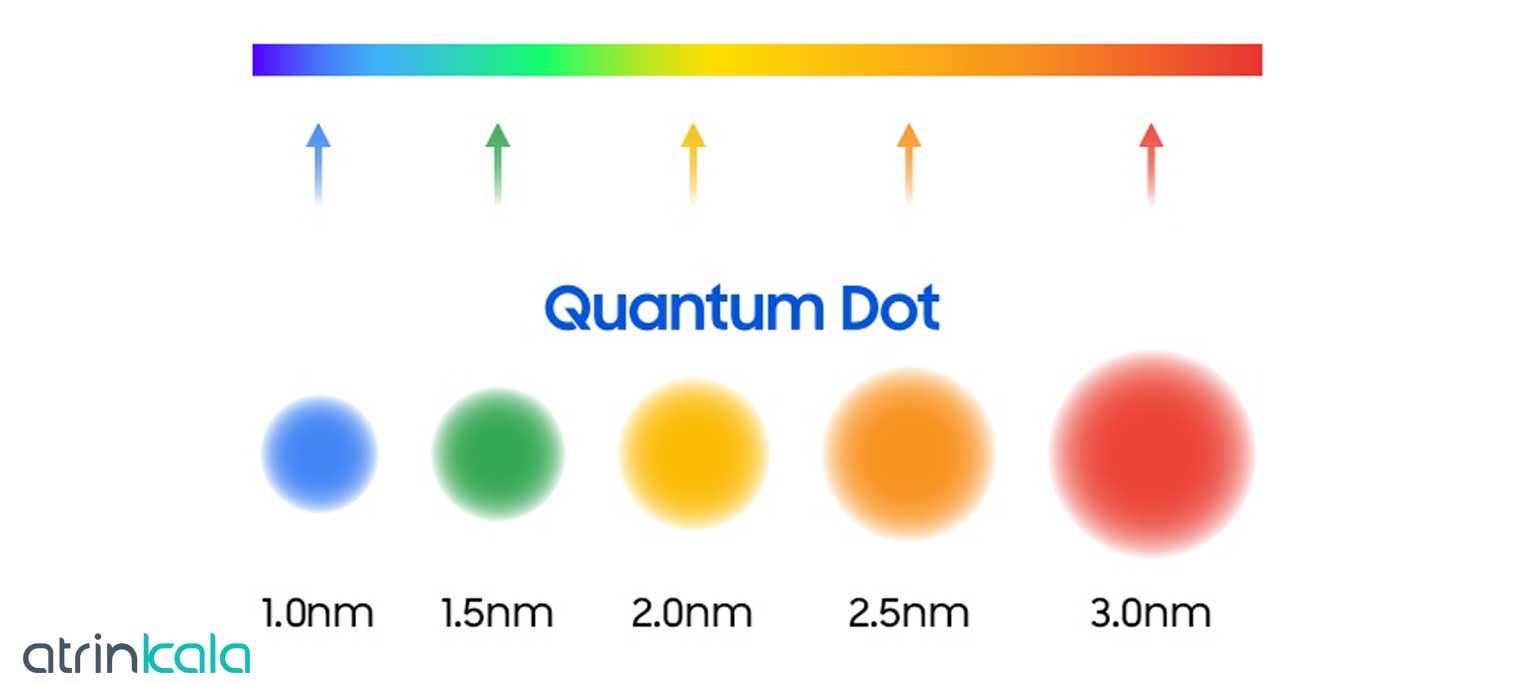 فناوری کوانتوم دات چیست؟