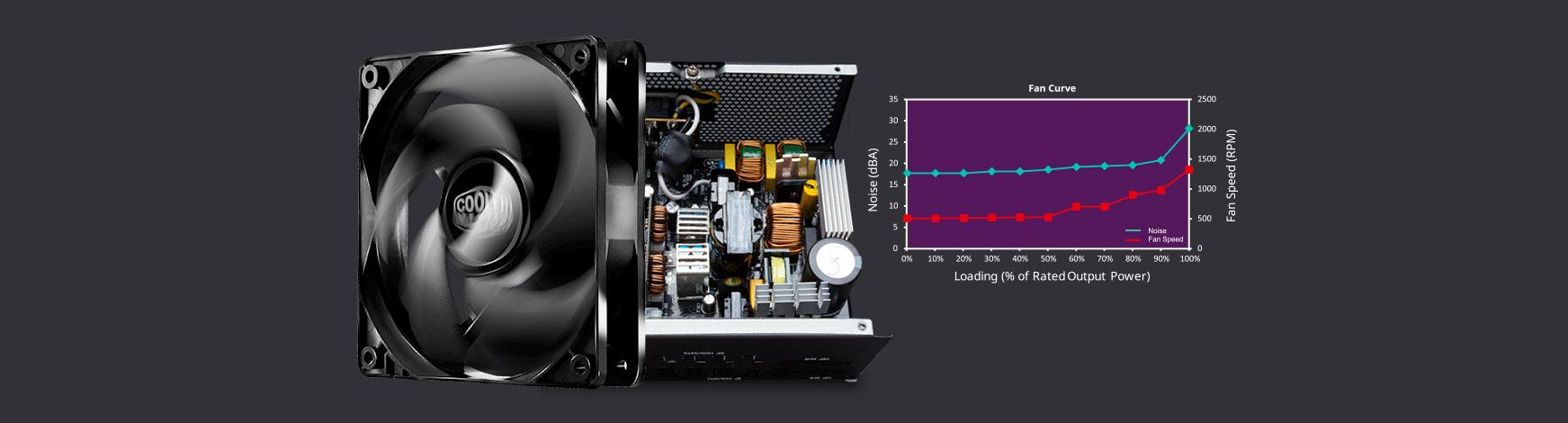 پاور کامپیوتر کولر مستر GX GOLD 850 FULL MODULAR